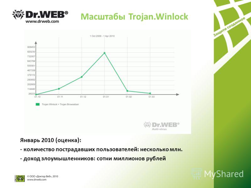 Масштабы Trojan.Winlock Январь 2010 (оценка): - количество пострадавших пользователей: несколько млн. - доход злоумышленников: сотни миллионов рублей
