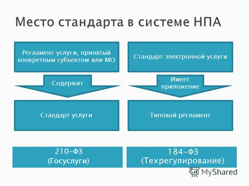 210-ФЗ (Госуслуги) 184-ФЗ (Техрегулирование) Регламент услуги, принятый конкретным субъектом или МО Стандарт электронной услуги Стандарт услугиТиповой регламент Содержит Имеет приложение