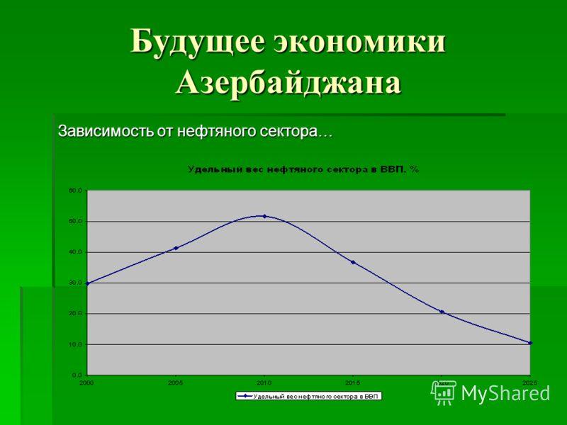 Будущее экономики Азербайджана Зависимость от нефтяного сектора…