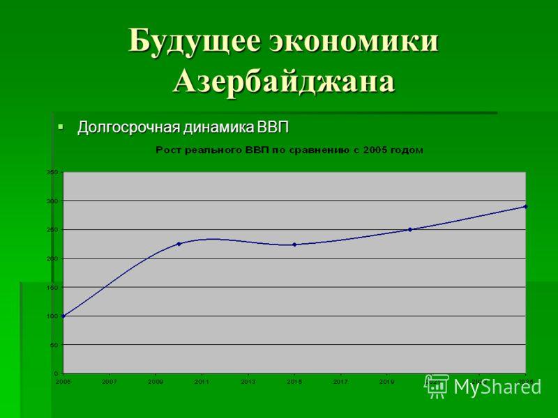 Будущее экономики Азербайджана Долгосрочная динамика ВВП Долгосрочная динамика ВВП