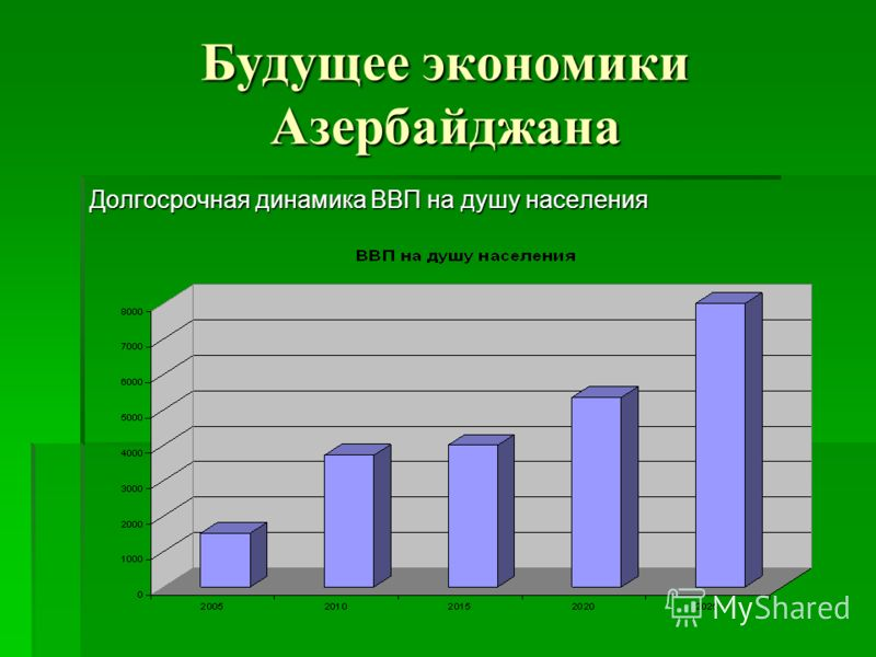 Будущее экономики Азербайджана Долгосрочная динамика ВВП на душу населения