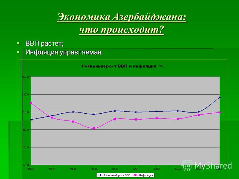 Экономика Азербайджана: что происходит? ВВП растет; ВВП растет; Инфляция управляемая. Инфляция управляемая.