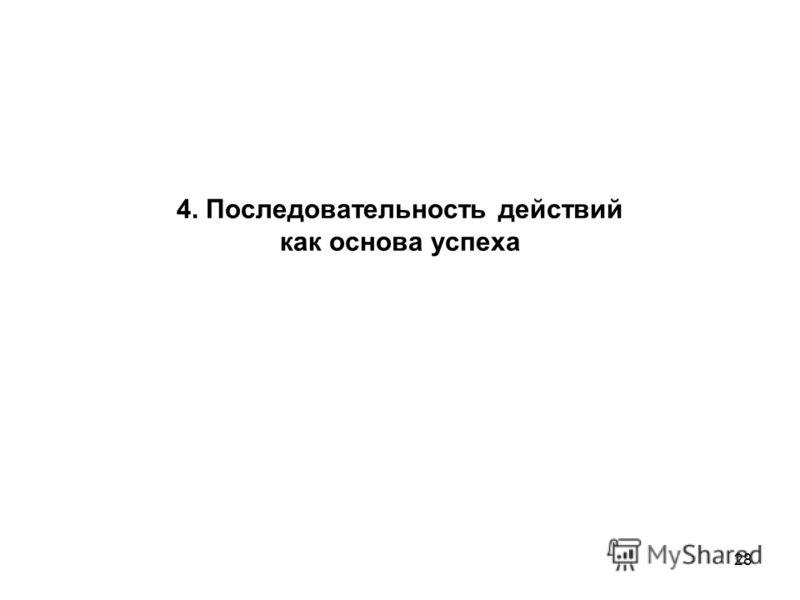 28 4. Последовательность действий как основа успеха