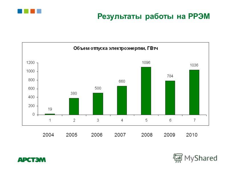 Результаты работы на РРЭМ Объем отпуска электроэнергии, ГВт/ч 20042005200620072008 20092010