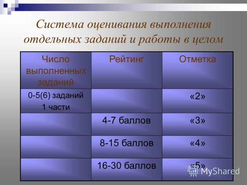 Система оценивания выполнения отдельных заданий и работы в целом Число выполненных заданий РейтингОтметка 0-5(6) заданий 1 части «2» 4-7 баллов«3» 8-15 баллов«4» 16-30 баллов«5»
