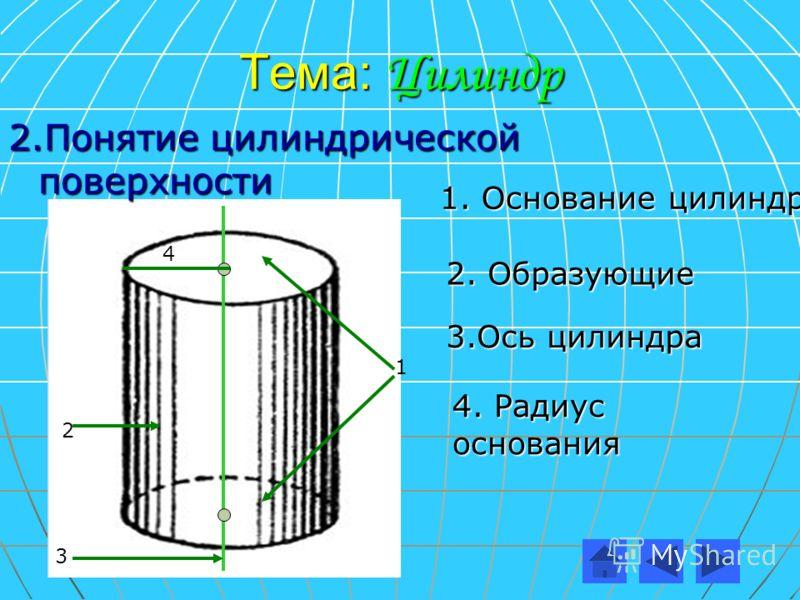 Тема: Цилиндр 2.Понятие цилиндрической поверхности 1 2 3 4 1. Основание цилиндра 2. Образующие 3.Ось цилиндра 4. Радиус основания