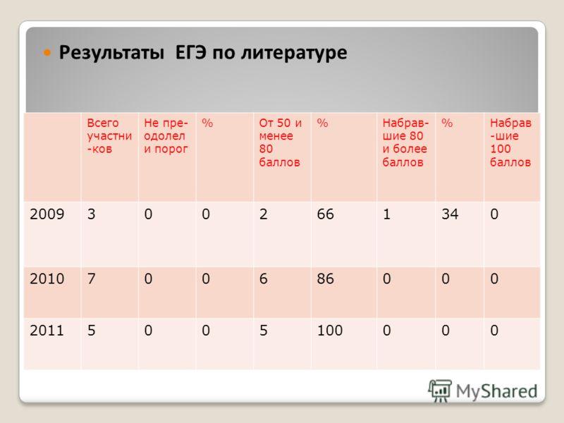 Результаты ЕГЭ по русскому языку Всего участни -ков Не пре- одолел и порог %От 50 и менее 80 баллов %Набрав- шие 80 и более баллов %Набрав -шие 100 баллов 20093002661340 2010700686000 20115005100000 Результаты ЕГЭ по литературе