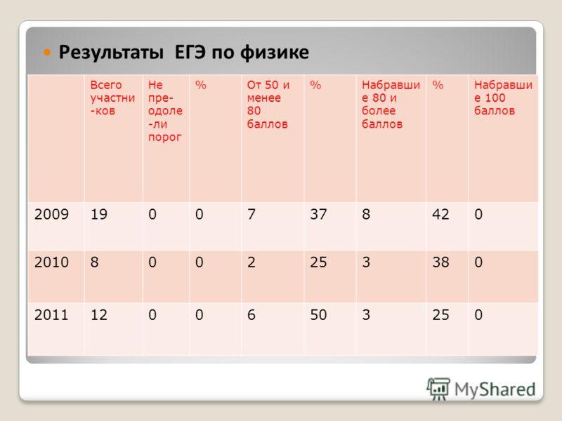 Результаты ЕГЭ по русскому языку Всего участни -ков Не пре- одоле -ли порог %От 50 и менее 80 баллов %Набравши е 80 и более баллов %Набравши е 100 баллов 200919007378420 20108002253380 201112006503250 Результаты ЕГЭ по физике