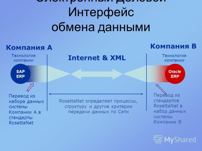 Internet & XML RosettaNet определяет процессы, структуру и другие критерии передачи данных по Сети Компания A SAP ERP Технология компании Oracle ERP Компания B Технология компании Перевод из набора данных системы Компании A в стандарты RosettaNet Пер