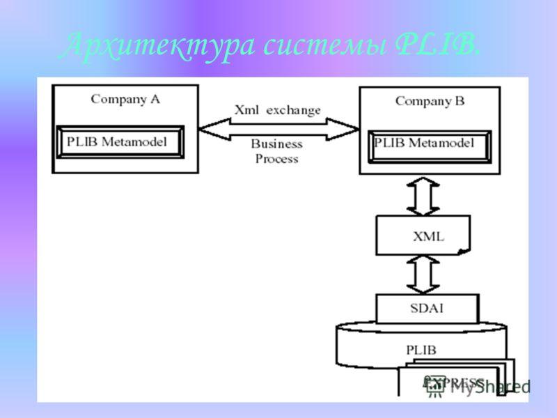 Архитектура системы PLIB.