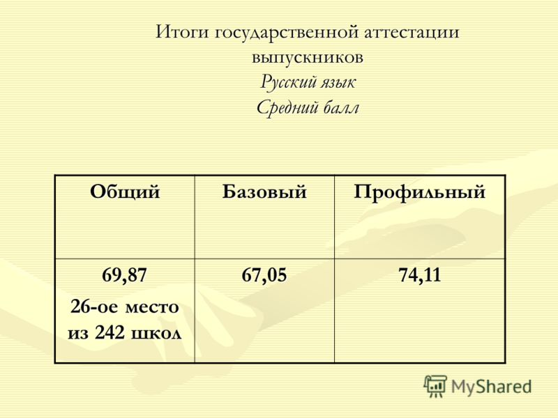 Итоги государственной аттестации выпускников Русский язык Средний балл ОбщийБазовыйПрофильный 69,87 26-ое место из 242 школ 67,0574,11