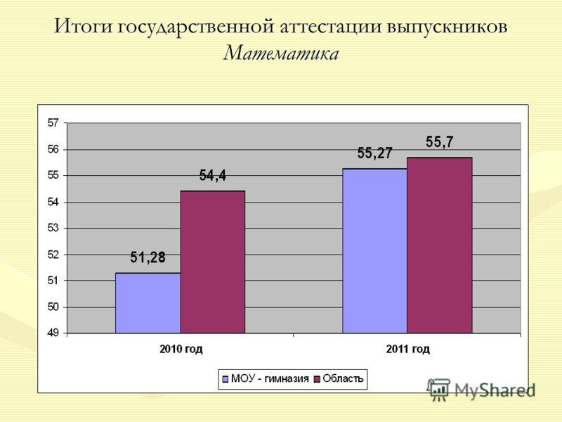 Итоги государственной аттестации выпускников Математика