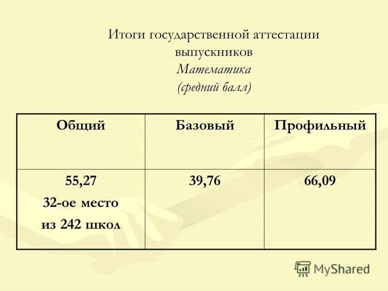 Итоги государственной аттестации выпускников Математика (средний балл) ОбщийБазовыйПрофильный 55,27 32-ое место из 242 школ 39,7666,09