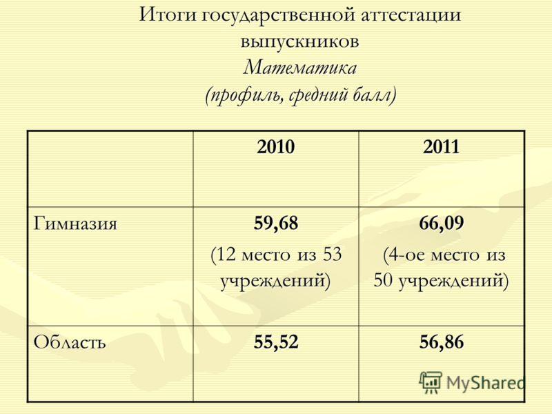 Итоги государственной аттестации выпускников Математика (профиль, средний балл) 20102011 Гимназия59,68 (12 место из 53 учреждений) 66,09 (4-ое место из 50 учреждений) (4-ое место из 50 учреждений) Область55,5256,86