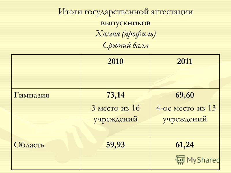 Итоги государственной аттестации выпускников Химия (профиль) Средний балл 20102011 Гимназия73,14 3 место из 16 учреждений 69,60 4-ое место из 13 учреждений 4-ое место из 13 учреждений Область59,9361,24