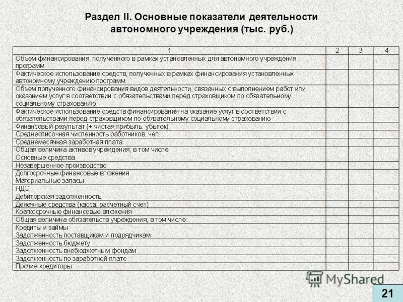 Раздел II. Основные показатели деятельности автономного учреждения (тыс. руб.) 21