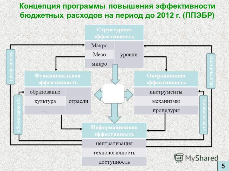 5 Операционная эффективность инструменты механизмы процедуры Информационная эффективность централизация технологичность доступность Функциональная эффективность образование отрасли культура … Структурная эффективность Макро уровни Мезо микро обоснова