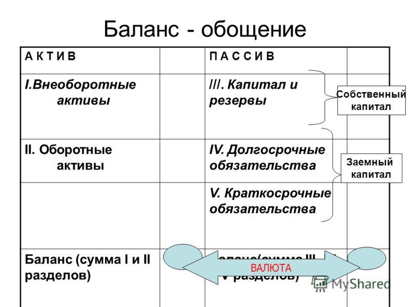 Баланс - обощение А К Т И ВП А С С И В I.Внеоборотные активы ///. Капитал и резервы II. Оборотные активы IV. Долгосрочные обязательства V. Краткосрочные обязательства Баланс (сумма I и II разделов) Баланс(сумма III, IV и V разделов) ВАЛЮТА Собственны