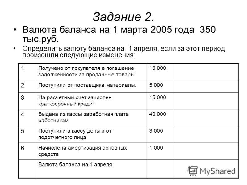 Задание 2. Валюта баланса на 1 марта 2005 года 350 тыс.руб. Определить валюту баланса на 1 апреля, если за этот период произошли следующие изменения: 1 Получено от покупателя в погашение задолженности за проданные товары 10 000 2 Поступили от поставщ