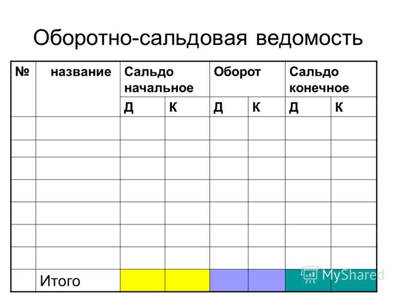 Оборотно-сальдовая ведомость названиеСальдо начальное ОборотСальдо конечное ДКДКДК Итого