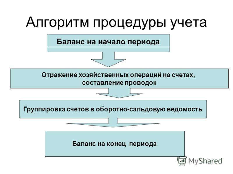 Алгоритм процедуры учета Баланс на начало периода Отражение хозяйственных операций на счетах, составление проводок Группировка счетов в оборотно-сальдовую ведомость Баланс на конец периода