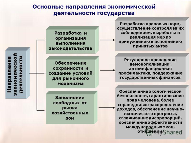 Основные направления экономической деятельности государства Направления экономической деятельности Разработка и организация выполнения законодательства Обеспечение сохранности и создание условий для рыночного механизма Заполнение свободных от рынка х