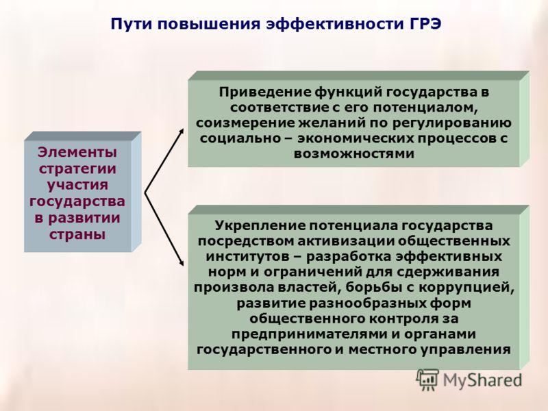 Пути повышения эффективности ГРЭ Элементы стратегии участия государства в развитии страны Приведение функций государства в соответствие с его потенциалом, соизмерение желаний по регулированию социально – экономических процессов с возможностями Укрепл