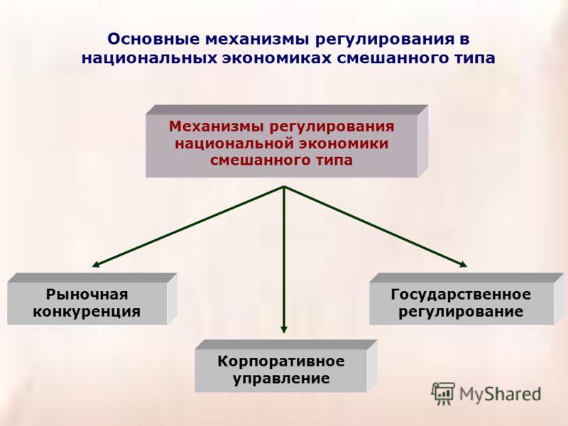 Основные механизмы регулирования в национальных экономиках смешанного типа Механизмы регулирования национальной экономики смешанного типа Рыночная конкуренция Корпоративное управление Государственное регулирование
