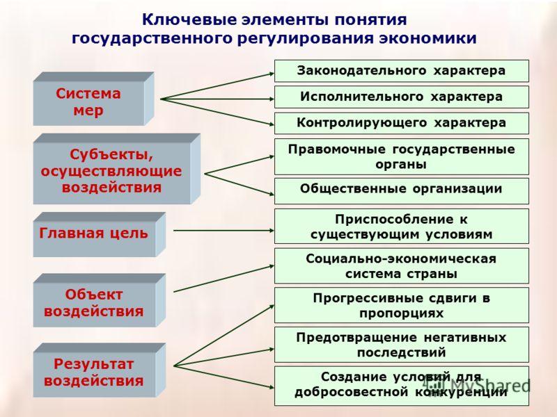 Ключевые элементы понятия государственного регулирования экономики Система мер Субъекты, осуществляющие воздействия Главная цель Объект воздействия Результат воздействия Законодательного характера Исполнительного характера Контролирующего характера П