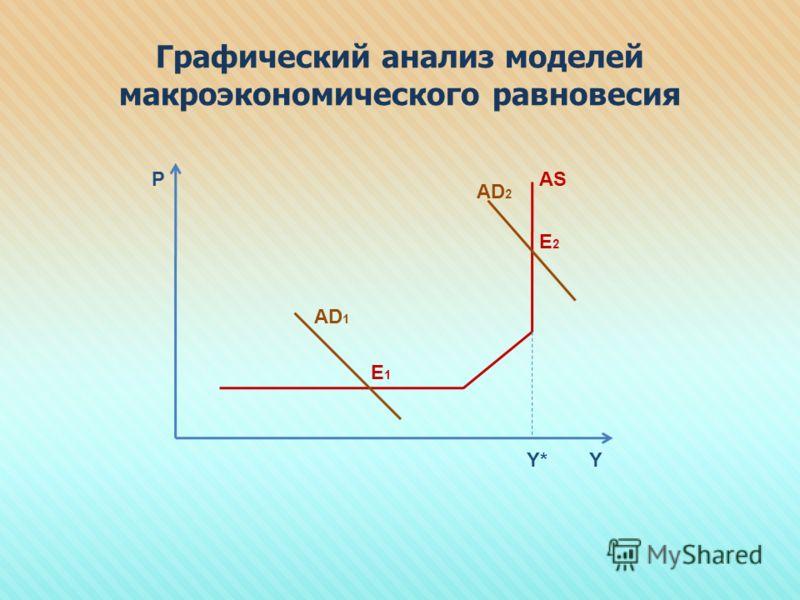 Графический анализ моделей макроэкономического равновесия P YY* AD 1 AD 2 AS E1E1 E2E2