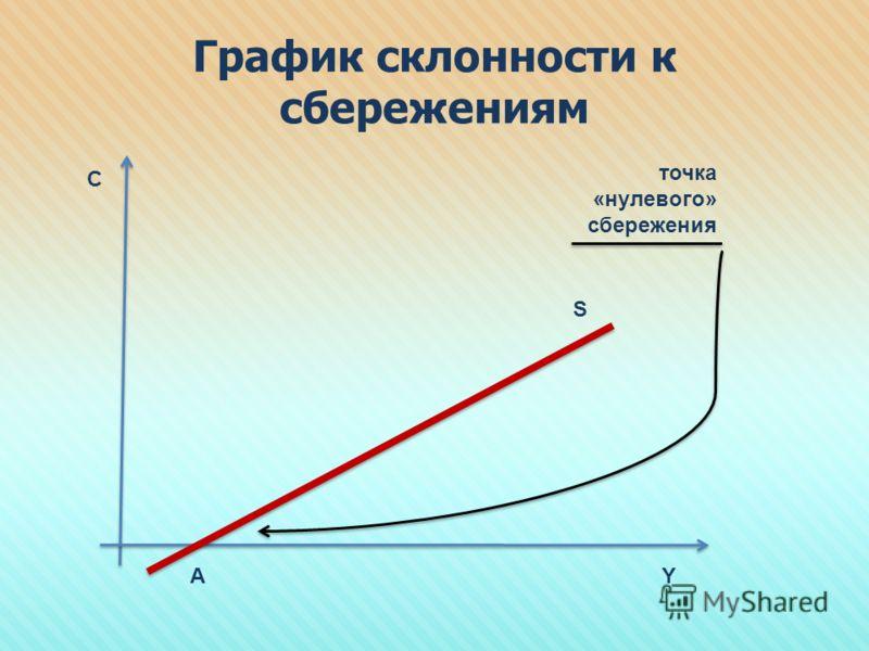 График склонности к сбережениям AY C S точка «нулевого» сбережения