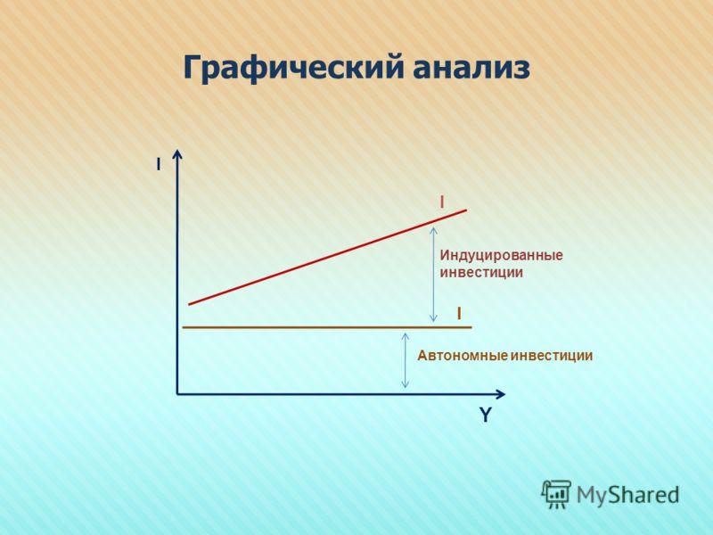 Графический анализ Y I I I Индуцированные инвестиции Автономные инвестиции