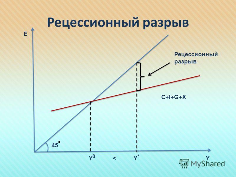 Рецессионный разрыв E YYY C+I+G+X * 0 < Рецессионный разрыв 45