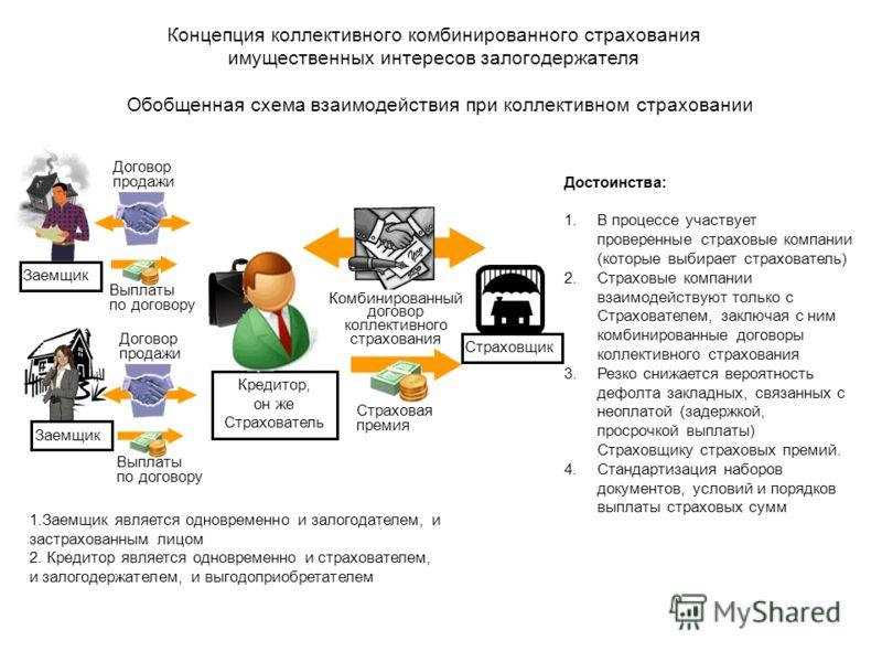Обобщенная схема взаимодействия при коллективном страховании Заемщик Кредитор, он же Страхователь Заемщик 1.Заемщик является одновременно и залогодателем, и застрахованным лицом 2. Кредитор является одновременно и страхователем, и залогодержателем, и