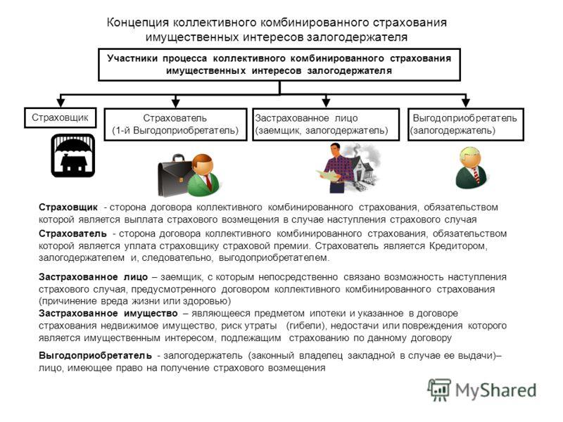 Участники процесса коллективного комбинированного страхования имущественных интересов залогодержателя Страховщик Страхователь (1-й Выгодоприобретатель) Застрахованное лицо (заемщик, залогодержатель) Выгодоприобретатель (залогодержатель) Страховщик -