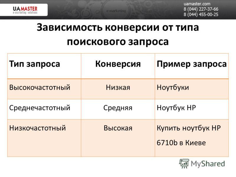 Зависимость конверсии от типа поискового запроса Тип запроса Конверсия Пример запроса ВысокочастотныйНизкаяНоутбуки СреднечастотныйСредняяНоутбук HP НизкочастотныйВысокаяКупить ноутбук HP 6710b в Киеве