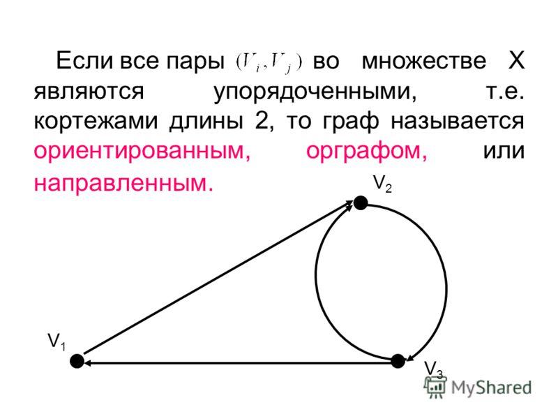 Если все пары во множестве X являются упорядоченными, т.е. кортежами длины 2, то граф называется ориентированным, орграфом, или направленным. V1V1 V2V2 V3V3