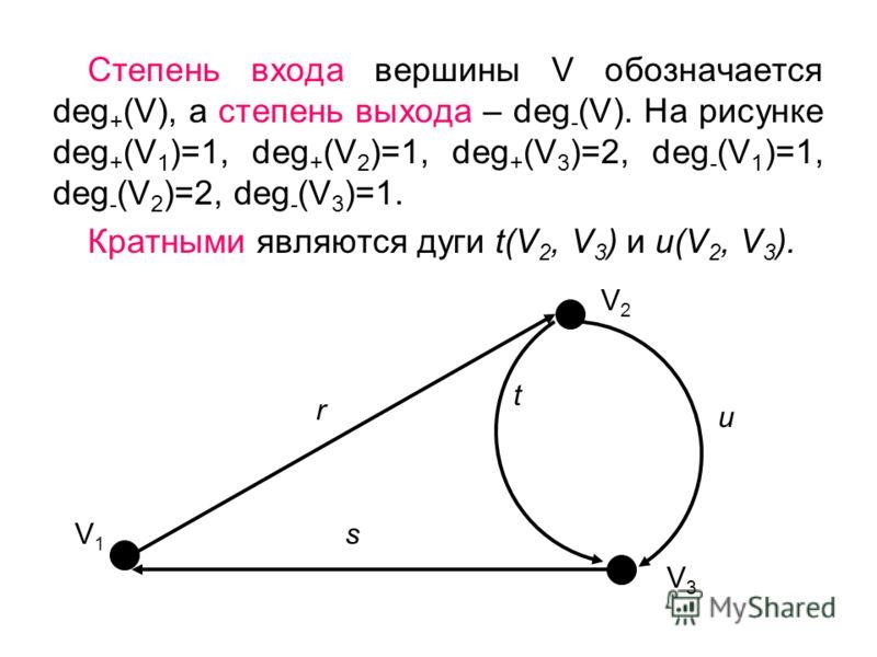 Степень входа вершины V обозначается deg + (V), а степень выхода – deg - (V). На рисунке deg + (V 1 )=1, deg + (V 2 )=1, deg + (V 3 )=2, deg - (V 1 )=1, deg - (V 2 )=2, deg - (V 3 )=1. Кратными являются дуги t(V 2, V 3 ) и u(V 2, V 3 ). V1V1 V2V2 V3V