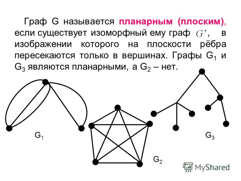 Граф G называется планарным (плоским), если существует изоморфный ему граф, в изображении которого на плоскости рёбра пересекаются только в вершинах. Графы G 1 и G 3 являются планарными, а G 2 – нет. G1G1 G2G2 G3G3
