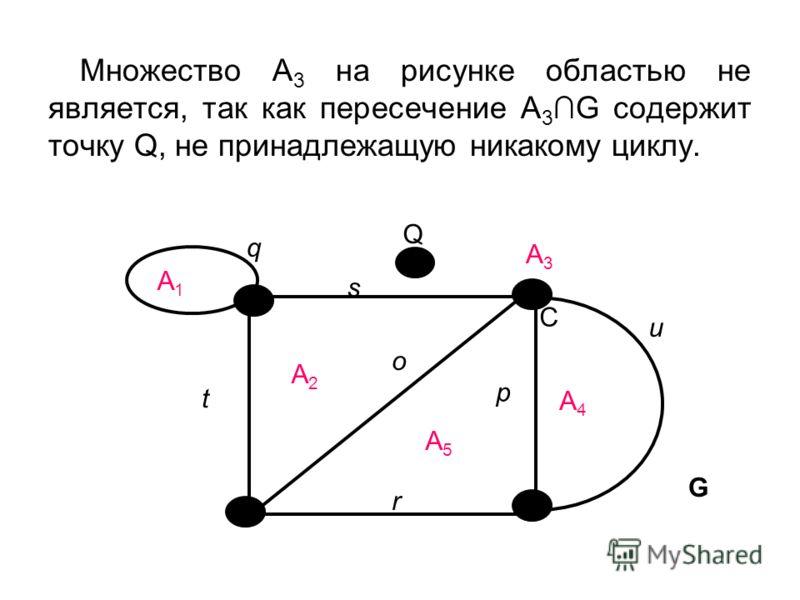 Множество А 3 на рисунке областью не является, так как пересечение А 3G содержит точку Q, не принадлежащую никакому циклу. C s А3А3 A1A1 t p u q r А4А4 А5А5 А2А2 о Q G