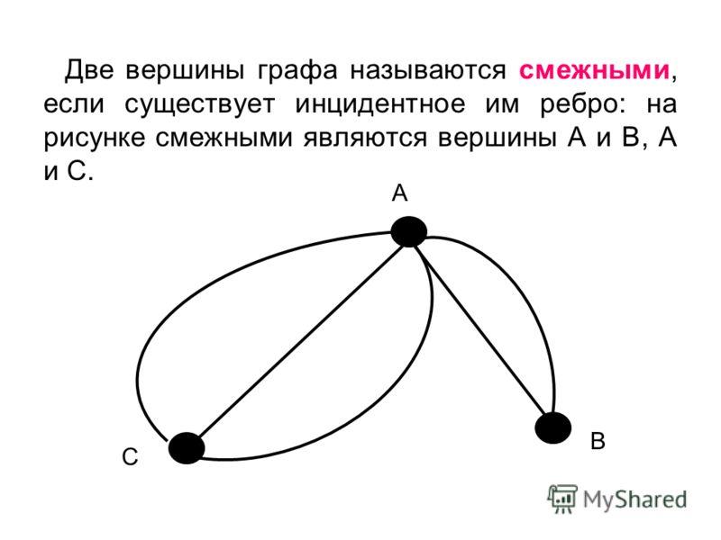 Две вершины графа называются смежными, если существует инцидентное им ребро: на рисунке смежными являются вершины А и В, А и С. А С В