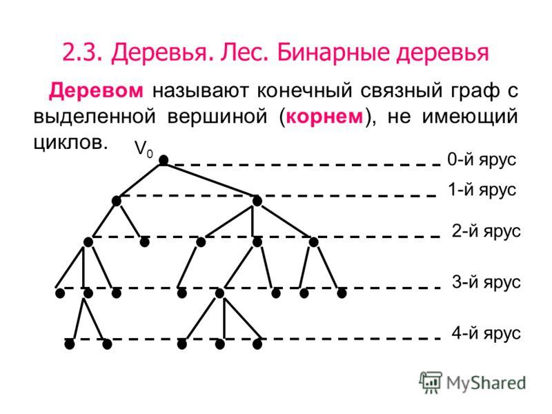 2.3. Деревья. Лес. Бинарные деревья Деревом называют конечный связный граф с выделенной вершиной (корнем), не имеющий циклов. 0-й ярус 1-й ярус 2-й ярус 3-й ярус 4-й ярус V0V0