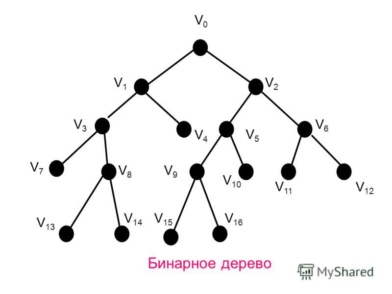 V1V1 V10V10 V7V7 V 15 V9V9 V0V0 V2V2 V4V4 V 13 V3V3 V5V5 Бинарное дерево V6V6 V8V8 V 14 V 11 V 12 V 16 V 11