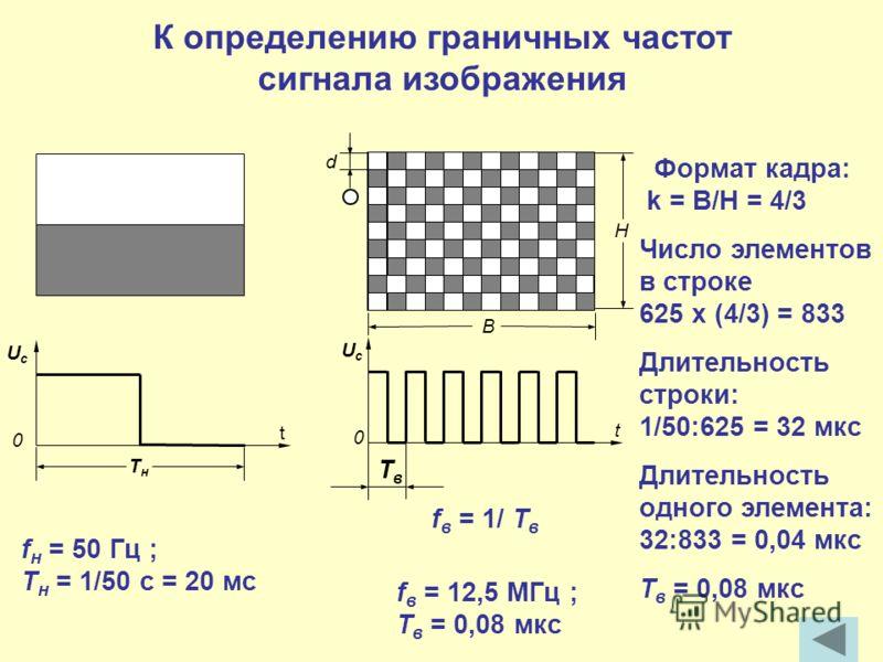К определению граничных частот сигнала изображения UcUc ТнТн 0 t f н = 50 Гц ; Т н = 1/50 с = 20 мс Формат кадра: k = B/H = 4/3 Число элементов в строке 625 х (4/3) = 833 Длительность строки: 1/50:625 = 32 мкс Длительность одного элемента: 32:833 = 0