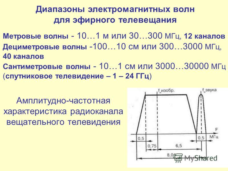 Амплитудно-частотная характеристика радиоканала вещательного телевидения Диапазоны электромагнитных волн для эфирного телевещания Метровые волны 10…1 м или 30…300 МГц, 12 каналов Дециметровые волны -100…10 см или 300…3000 МГц, 40 каналов Сантиметровы