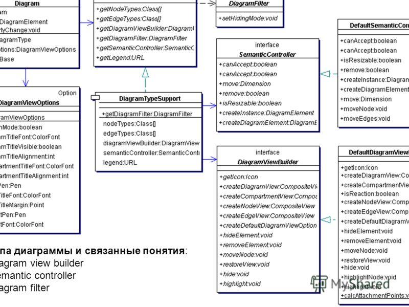 Типа диаграммы и связанные понятия: -diagram view builder -semantic controller -diagram filter