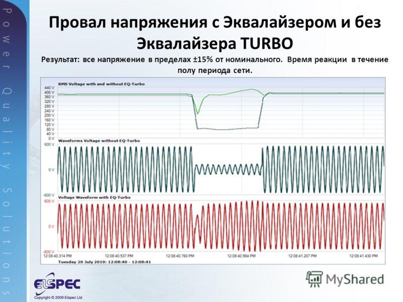 Провал напряжения с Эквалайзером и без Эквалайзера TURBO Результат: все напряжение в пределах ±15% от номинального. Время реакции в течение полу периода сети.