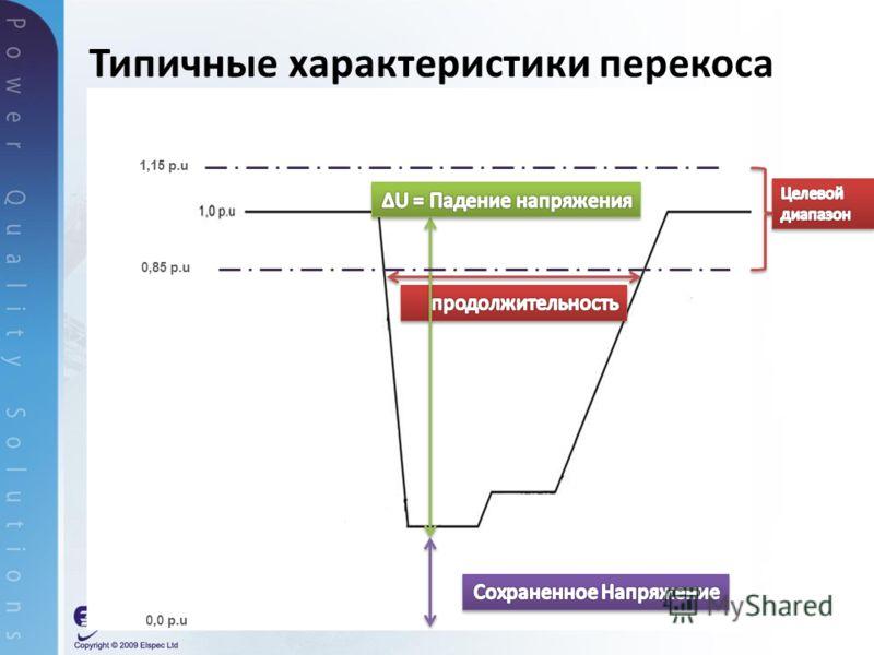 Типичные характеристики перекоса 1,15 p.u 0,85 p.u 0,0 p.u