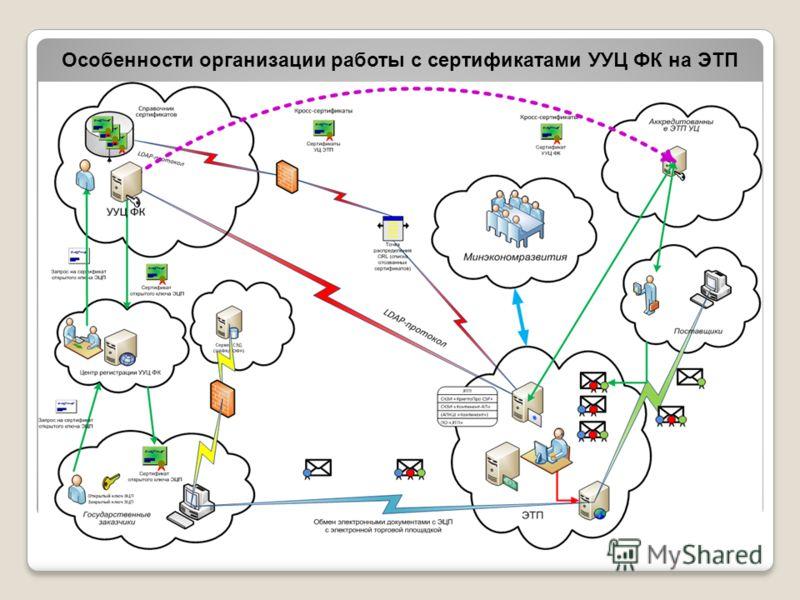 Особенности организации работы с сертификатами УУЦ ФК на ЭТП