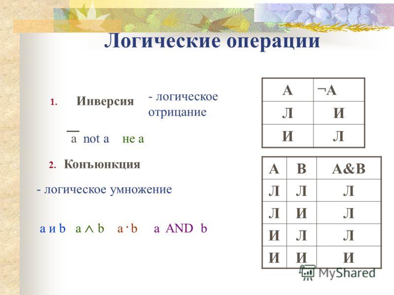 Логические операции 1. Инверсия А¬А¬А ЛИ ИЛ АВА&ВА&В ЛЛЛ ЛИЛ ИЛЛ ИИИ a not a не a - логическое отрицание - логическое умножение a и b a b a. b a AND b 2. Конъюнкция